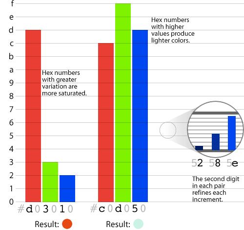 图显示了如何通过上述0-9的十六进制颜色